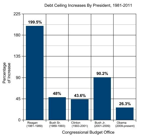 omb-graph-on-debt-ceiling-use