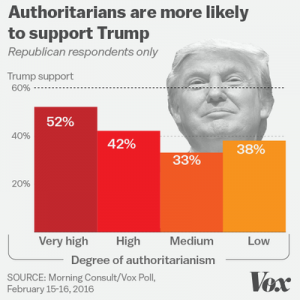 Authoritarians_Trump_support.0-300x300