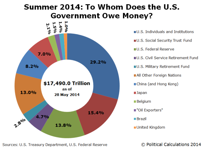summer-2014-who-owns-us-national-debt-2014-05-28-to-31