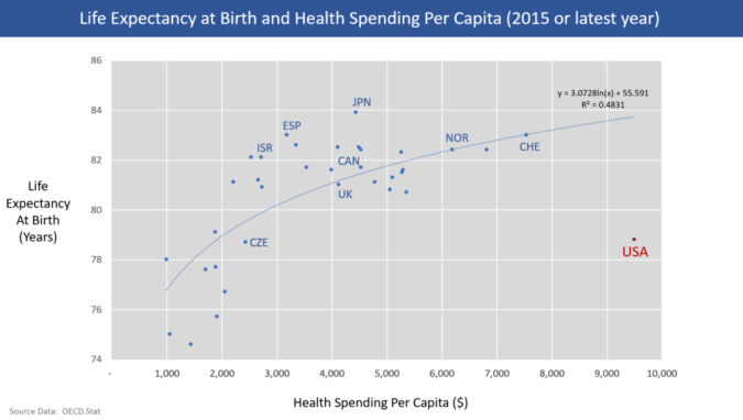1024px-OECD_life_expectacy_and_health_spending_per_capita_2013_v1