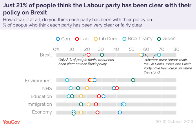 How clear parties have been policies 2019 election-01.png
